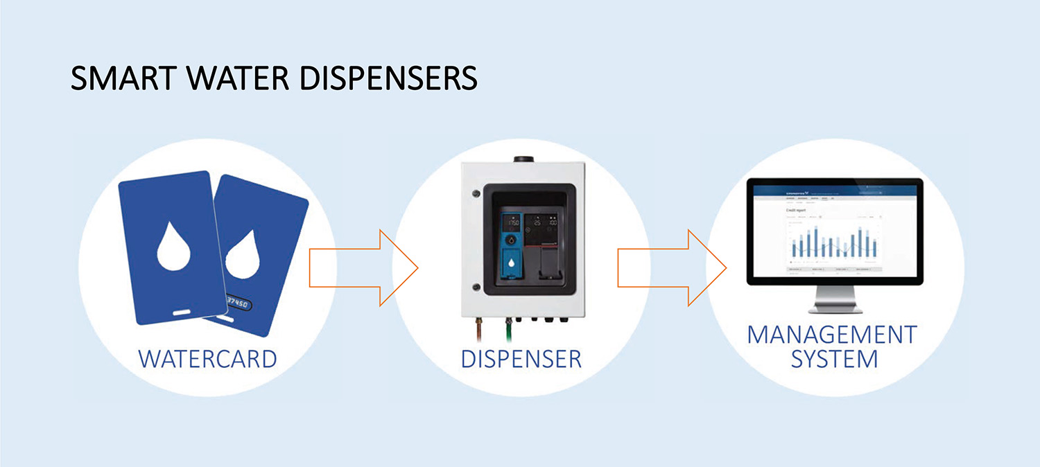 Smart Water Dispensers