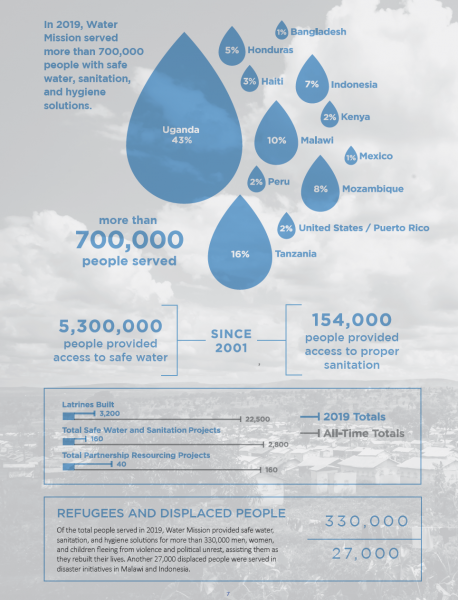 by the numbers infographic of Water Mission's impact in 2019.